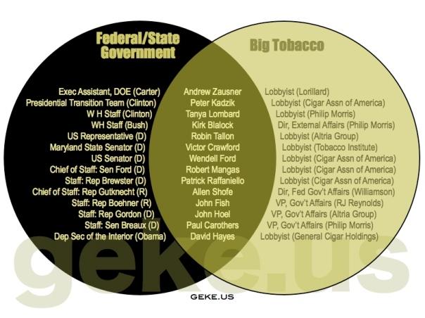 US Governemt=Tobacco