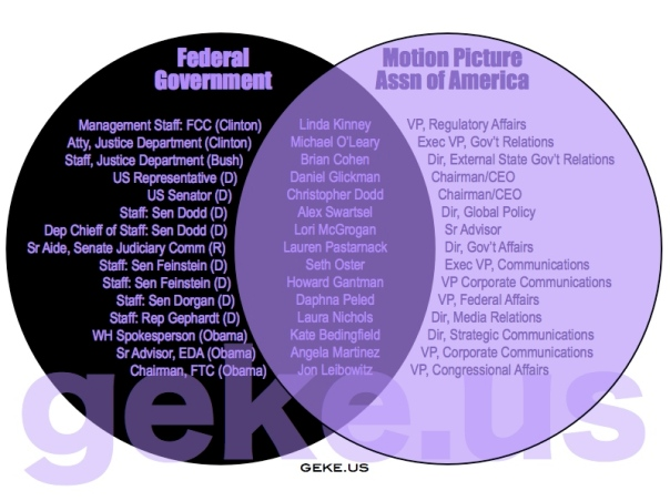 US Government=MPAA